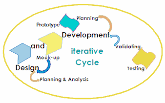 i.S.k.i.v. Ltd Design Cycle view